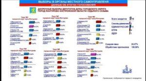 Итоги выборов в Мантурово 14 октября 2018
